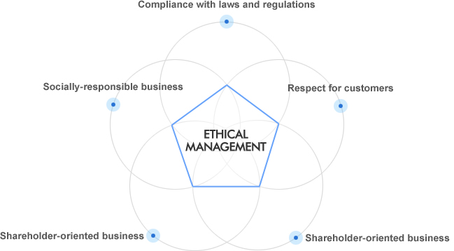 ETHICAL MANAGEMENT : Compliance with laws and regulations + Respect for customers + Shareholder-oriented business + Respect for fellow employees + Socially-responsible business